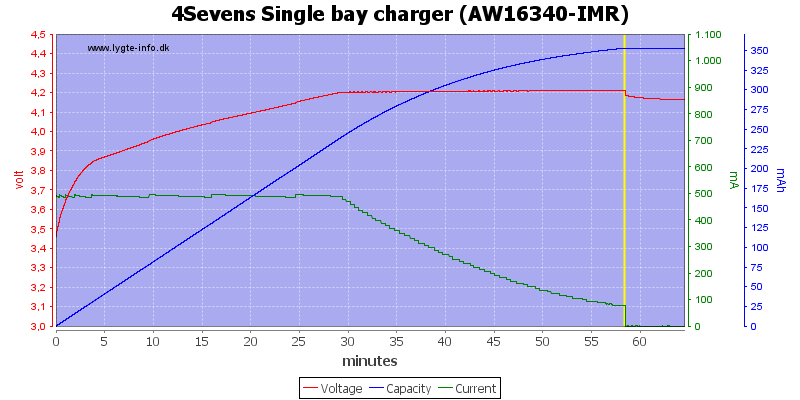 4Sevens%20Single%20bay%20charger%20%28AW16340-IMR%29