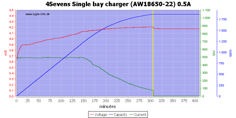 4Sevens%20Single%20bay%20charger%20%28AW18650-22%29%200.5A