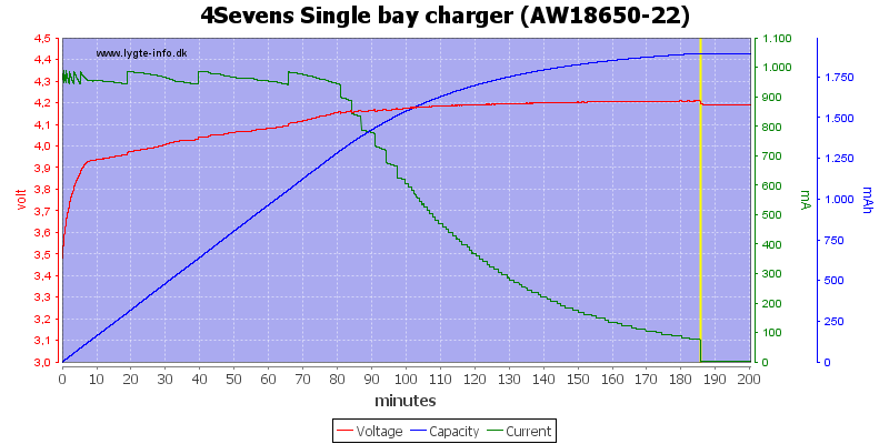 4Sevens%20Single%20bay%20charger%20%28AW18650-22%29