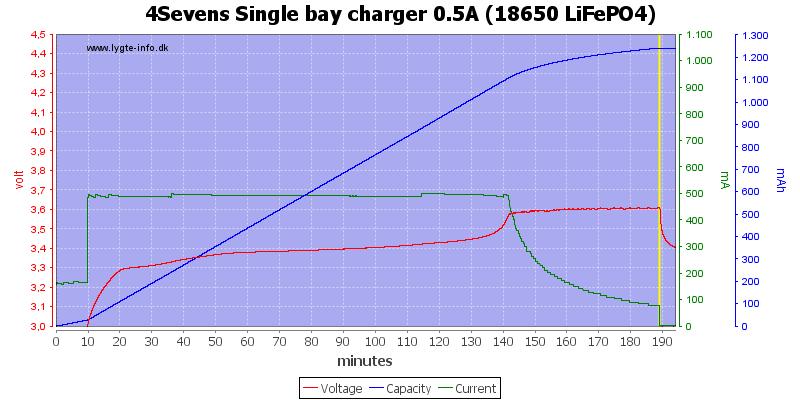 4Sevens%20Single%20bay%20charger%200.5A%20%2818650%20LiFePO4%29