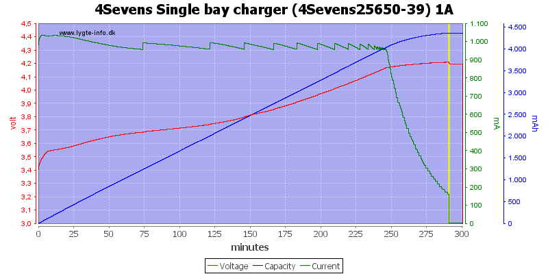 4Sevens%20Single%20bay%20charger%20%284Sevens25650-39%29%201A