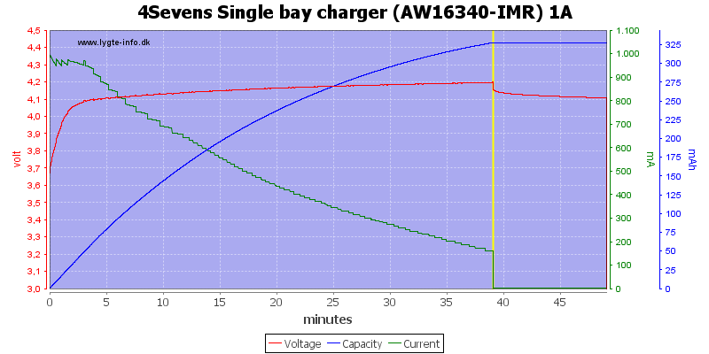 4Sevens%20Single%20bay%20charger%20%28AW16340-IMR%29%201A