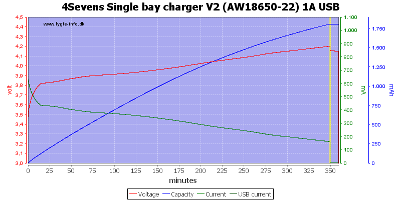 4Sevens%20Single%20bay%20charger%20V2%20%28AW18650-22%29%201A%20USB