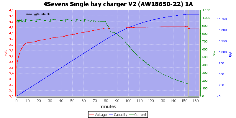 4Sevens%20Single%20bay%20charger%20V2%20%28AW18650-22%29%201A