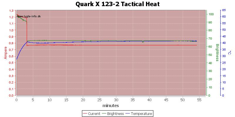 Quark%20X%20123-2%20Tactical%20Heat