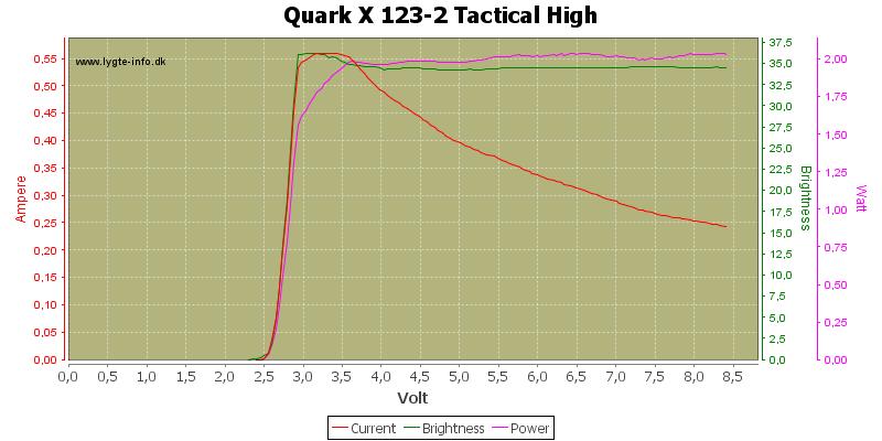 Quark%20X%20123-2%20Tactical%20High
