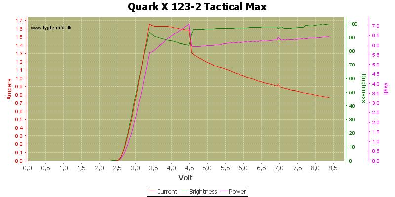 Quark%20X%20123-2%20Tactical%20Max