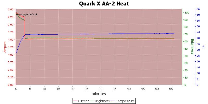Quark%20X%20AA-2%20Heat