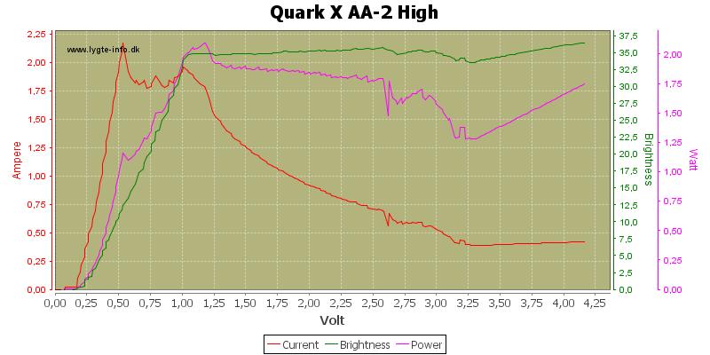 Quark%20X%20AA-2%20High