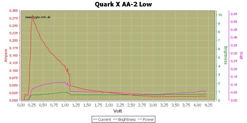 Quark%20X%20AA-2%20Low