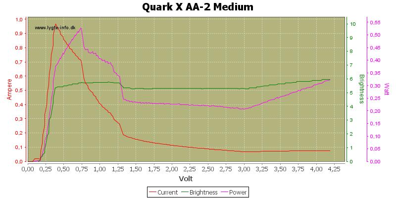 Quark%20X%20AA-2%20Medium