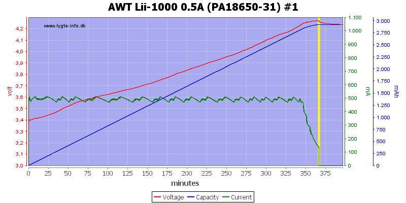 AWT%20Lii-1000%200.5A%20(PA18650-31)%20%231