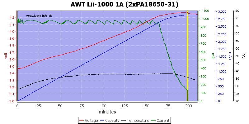 AWT%20Lii-1000%201A%20(2xPA18650-31)