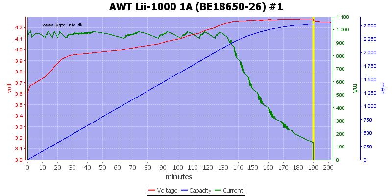 AWT%20Lii-1000%201A%20(BE18650-26)%20%231