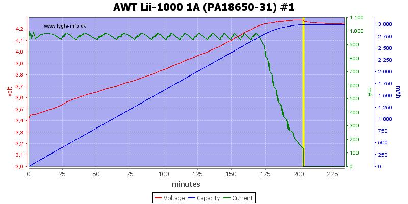 AWT%20Lii-1000%201A%20(PA18650-31)%20%231