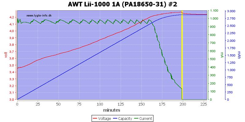 AWT%20Lii-1000%201A%20(PA18650-31)%20%232