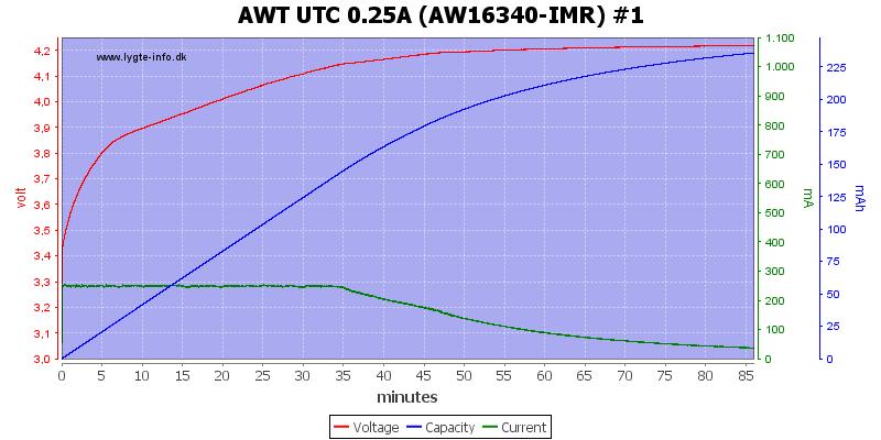 AWT%20UTC%200.25A%20(AW16340-IMR)%20%231