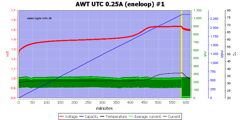 AWT%20UTC%200.25A%20(eneloop)%20%231