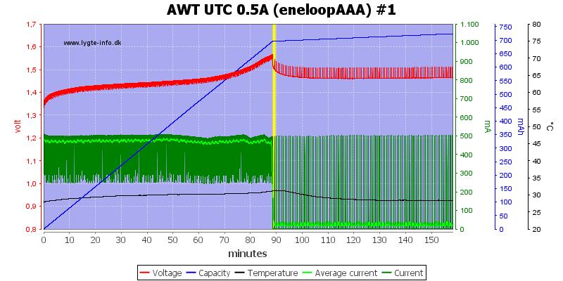AWT%20UTC%200.5A%20(eneloopAAA)%20%231
