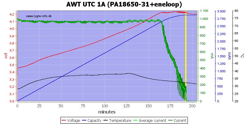 AWT%20UTC%201A%20(PA18650-31+eneloop)