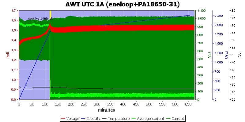 AWT%20UTC%201A%20(eneloop+PA18650-31)