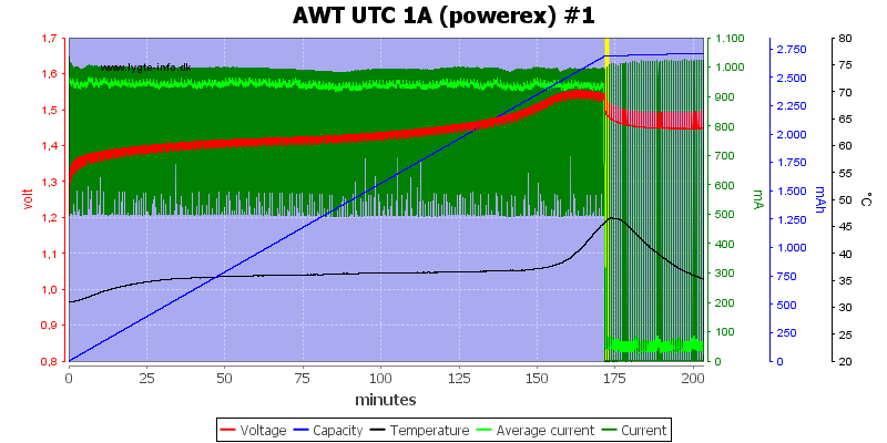 AWT%20UTC%201A%20(powerex)%20%231