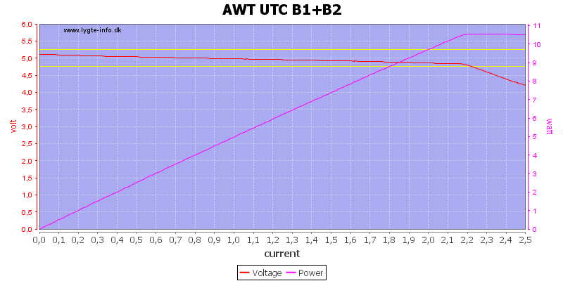 AWT%20UTC%20B1+B2%20load%20sweep