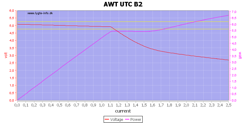 AWT%20UTC%20B2%20load%20sweep