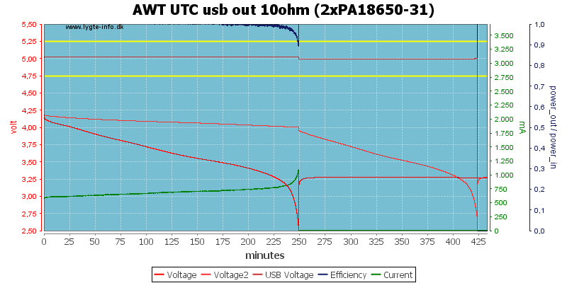 AWT%20UTC%20usb%20out%2010ohm%20(2xPA18650-31)