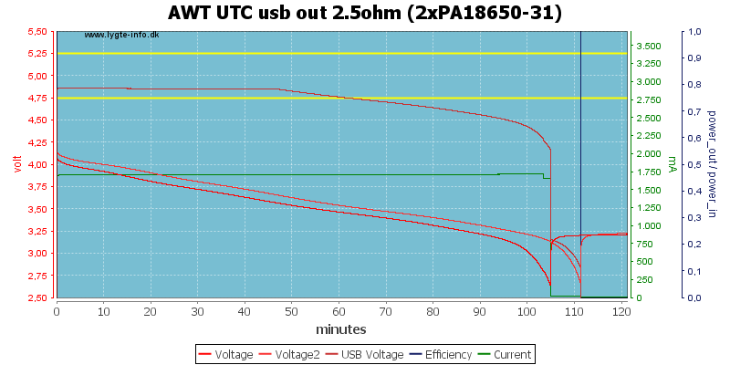 AWT%20UTC%20usb%20out%202.5ohm%20(2xPA18650-31)