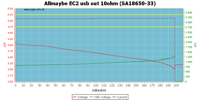 Allmaybe%20EC2%20usb%20out%2010ohm%20%28SA18650-33%29