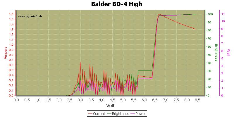 Balder%20BD-4%20High