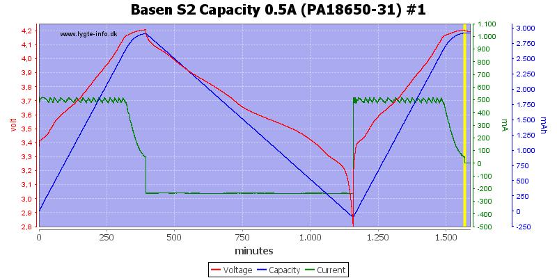 Basen%20S2%20Capacity%200.5A%20(PA18650-31)%20%231
