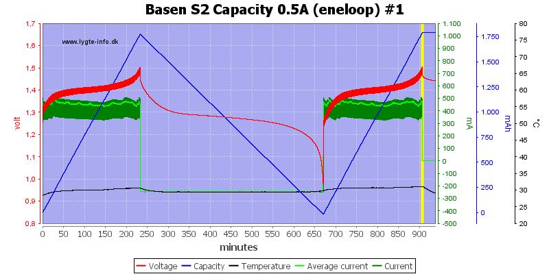 Basen%20S2%20Capacity%200.5A%20(eneloop)%20%231
