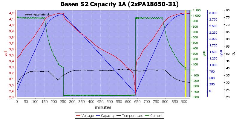 Basen%20S2%20Capacity%201A%20(2xPA18650-31)