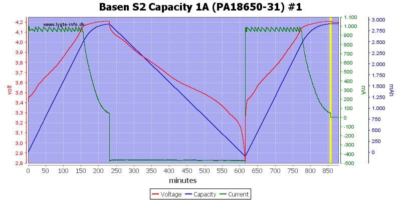 Basen%20S2%20Capacity%201A%20(PA18650-31)%20%231