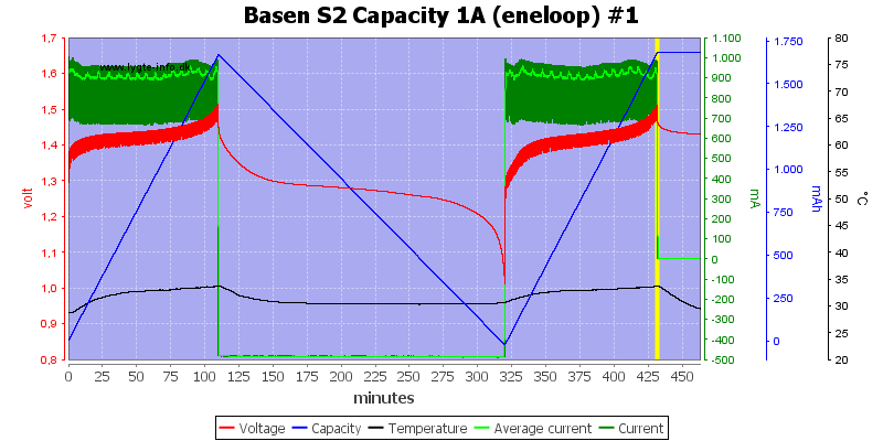 Basen%20S2%20Capacity%201A%20(eneloop)%20%231