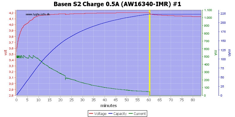 Basen%20S2%20Charge%200.5A%20(AW16340-IMR)%20%231