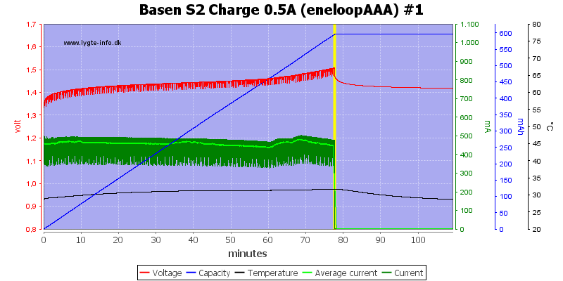 Basen%20S2%20Charge%200.5A%20(eneloopAAA)%20%231