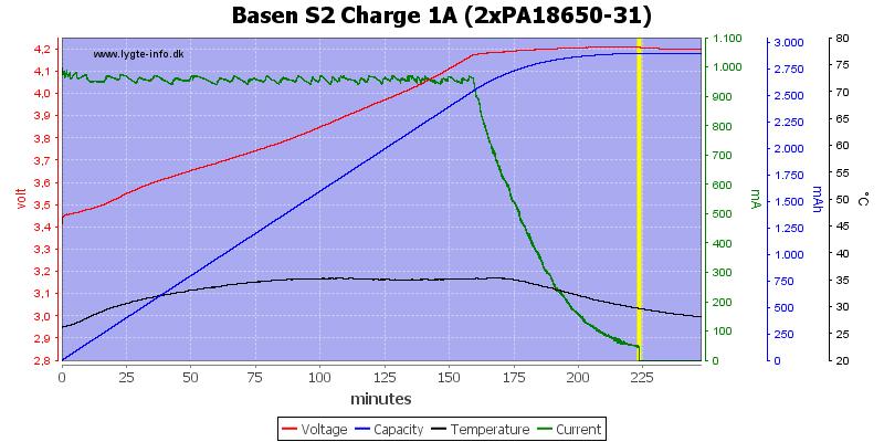 Basen%20S2%20Charge%201A%20(2xPA18650-31)