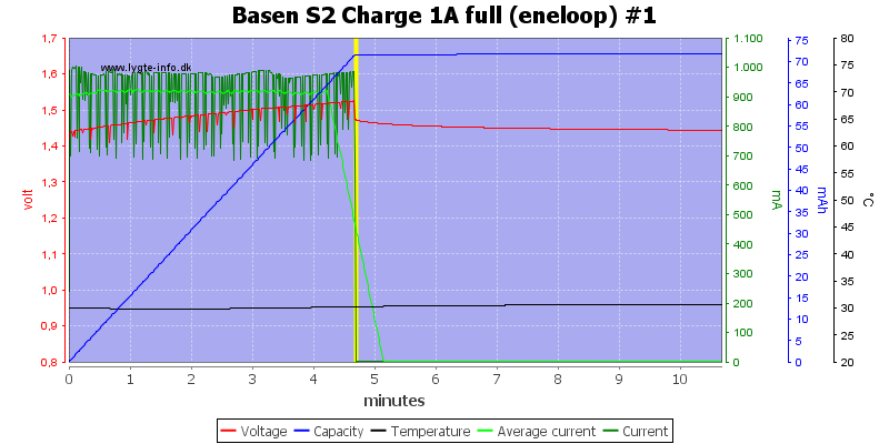 Basen%20S2%20Charge%201A%20full%20(eneloop)%20%231