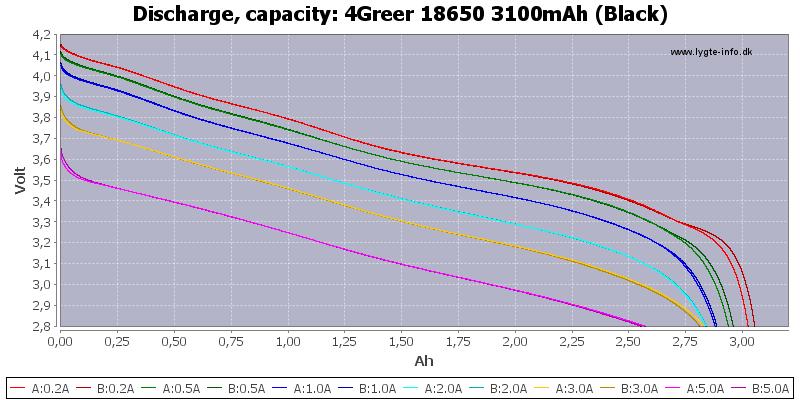 4Greer%2018650%203100mAh%20(Black)-Capacity