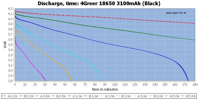 4Greer%2018650%203100mAh%20(Black)-CapacityTime