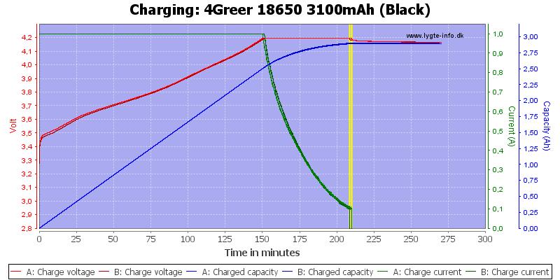 4Greer%2018650%203100mAh%20(Black)-Charge