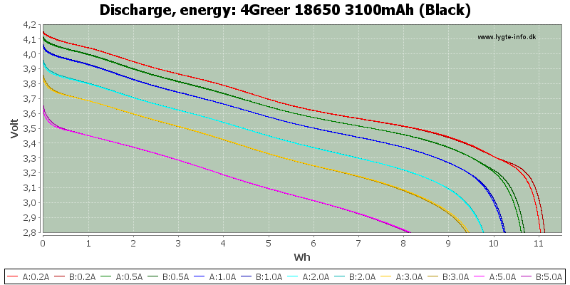 4Greer%2018650%203100mAh%20(Black)-Energy