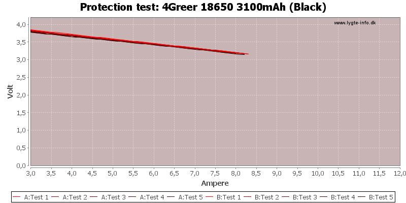 4Greer%2018650%203100mAh%20(Black)-TripCurrent