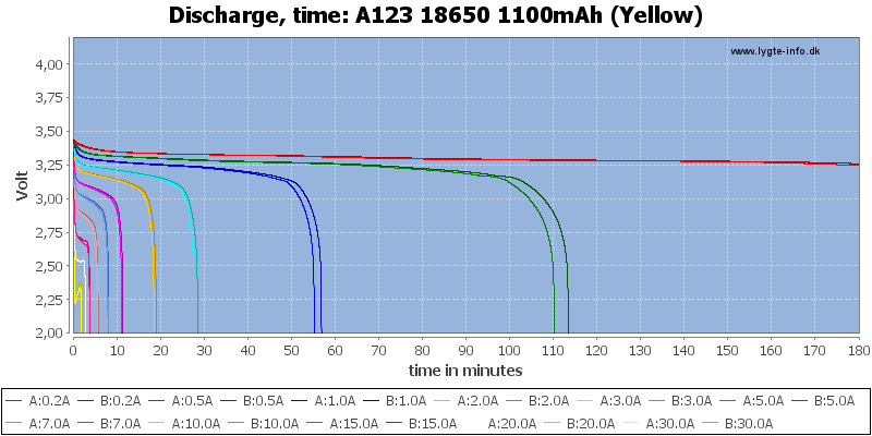 A123%2018650%201100mAh%20(Yellow)-CapacityTime