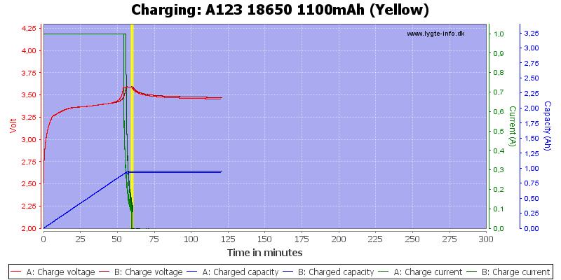 A123%2018650%201100mAh%20(Yellow)-Charge
