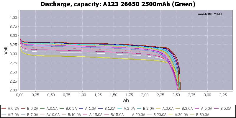 A123%2026650%202500mAh%20(Green)-Capacity