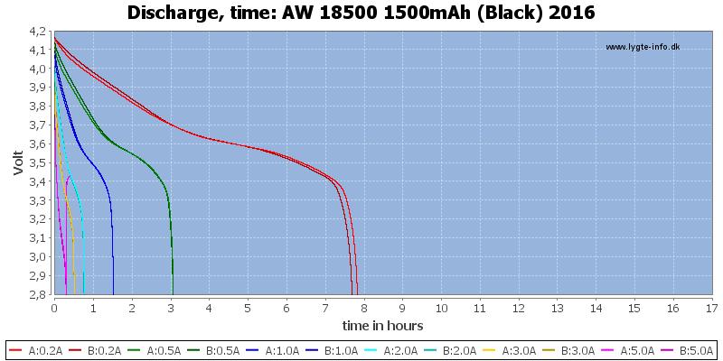 AW%2018500%201500mAh%20(Black)%202016-CapacityTimeHours